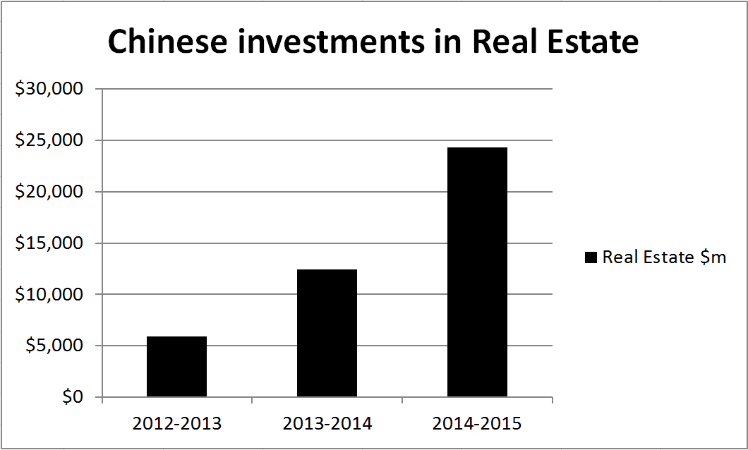 Chinese Real Estate Investment Graph
