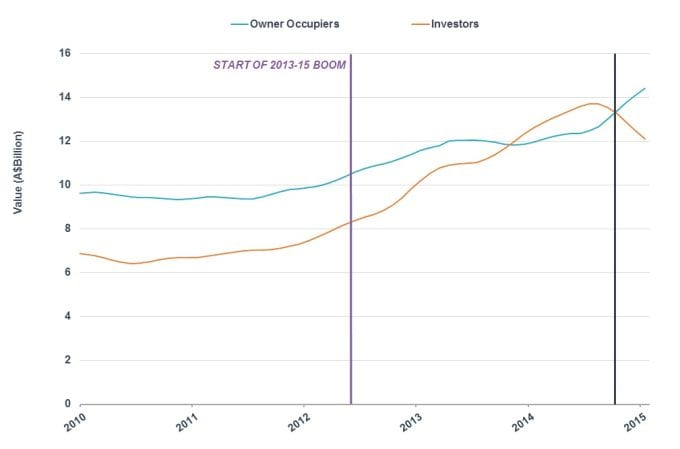 Owner Occupier Investor Graph